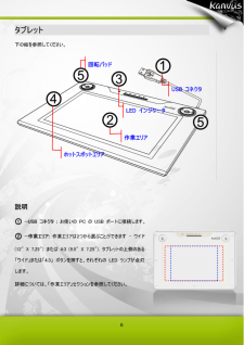 Kanvus Artist 127の取扱説明書・マニュアル PDF ダウンロード on